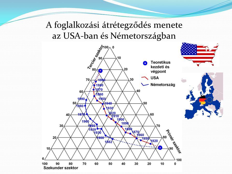 A foglalkozási átrétegződés menete az USA-ban és Németországban