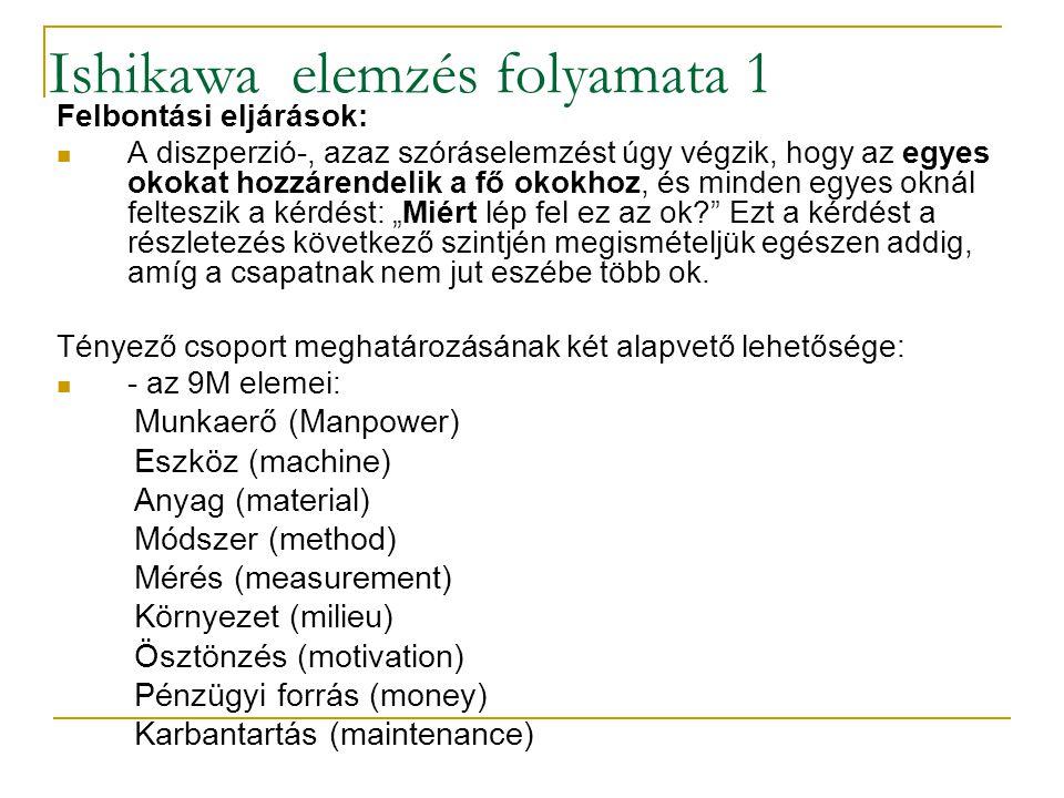Ishikawa elemzés folyamata 1 Felbontási eljárások: A diszperzió-, azaz szóráselemzést úgy végzik, hogy az egyes okokat hozzárendelik a fő okokhoz, és