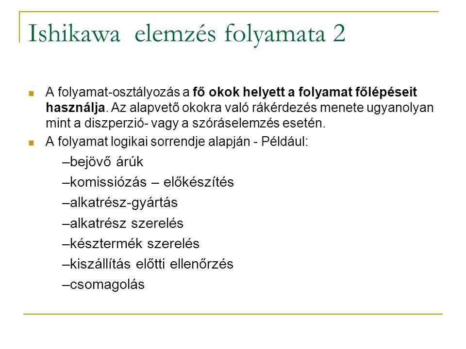 Ishikawa elemzés folyamata 2 A folyamat-osztályozás a fő okok helyett a folyamat főlépéseit használja. Az alapvető okokra való rákérdezés menete ugyan