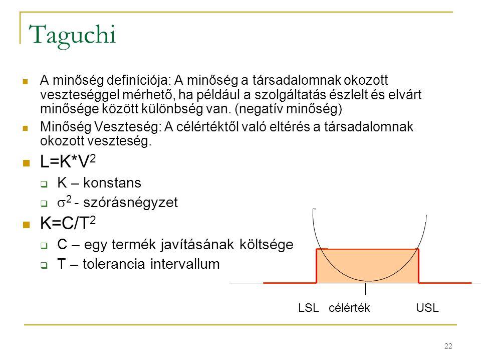 22 Taguchi A minőség definíciója: A minőség a társadalomnak okozott veszteséggel mérhető, ha például a szolgáltatás észlelt és elvárt minősége között