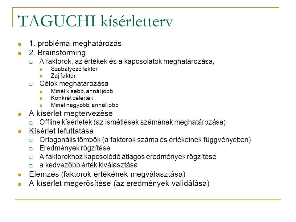 TAGUCHI kísérletterv 1. probléma meghatározás 2. Brainstorming  A faktorok, az értékek és a kapcsolatok meghatározása, Szabályozó faktor Zaj faktor 