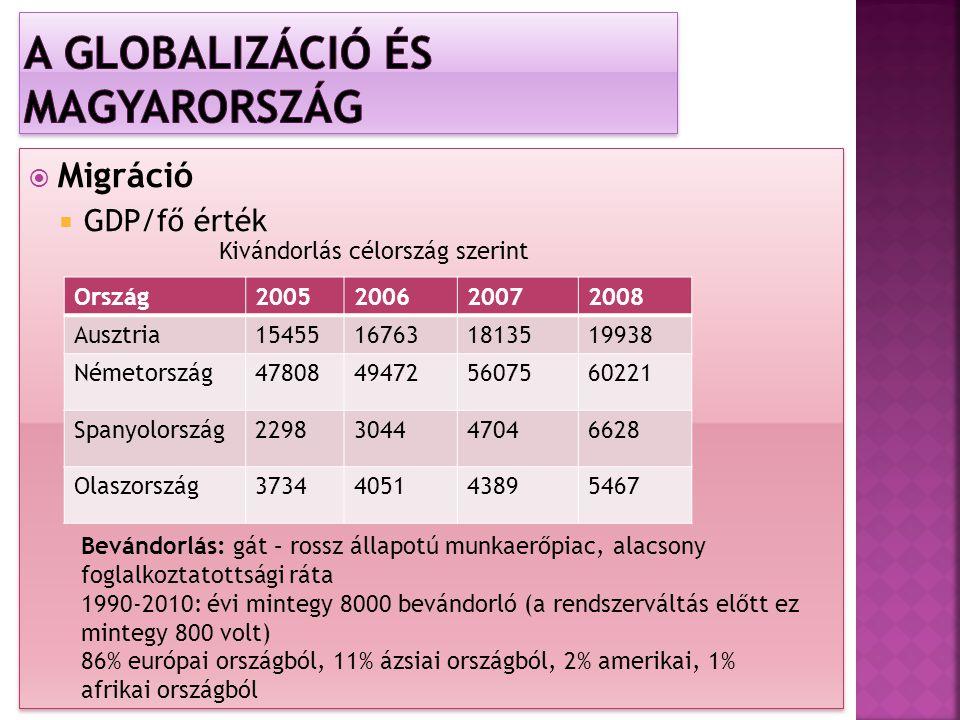  Migráció  GDP/fő érték  Migráció  GDP/fő érték Ország2005200620072008 Ausztria15455167631813519938 Németország47808494725607560221 Spanyolország2298304447046628 Olaszország3734405143895467 Kivándorlás célország szerint Bevándorlás: gát – rossz állapotú munkaerőpiac, alacsony foglalkoztatottsági ráta 1990-2010: évi mintegy 8000 bevándorló (a rendszerváltás előtt ez mintegy 800 volt) 86% európai országból, 11% ázsiai országból, 2% amerikai, 1% afrikai országból