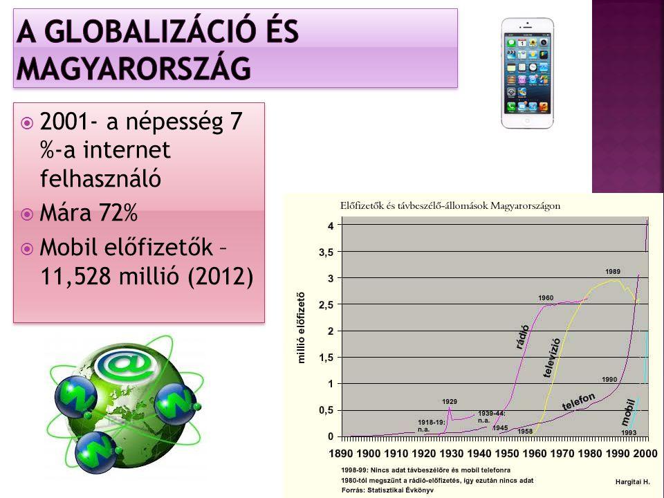  2001- a népesség 7 %-a internet felhasználó  Mára 72%  Mobil előfizetők – 11,528 millió (2012)  2001- a népesség 7 %-a internet felhasználó  Mára 72%  Mobil előfizetők – 11,528 millió (2012)