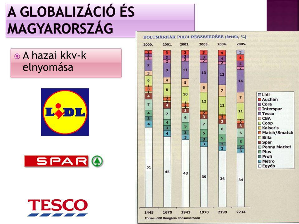 Kongói Demokratikus Köztársaság – 231 USD Albánia – 3870 USD Magyarország- 12652 USD Ausztria – 46643 USD 17.