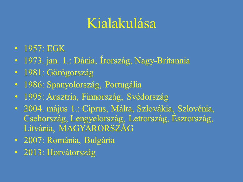 Kialakulása 1957: EGK 1973. jan.