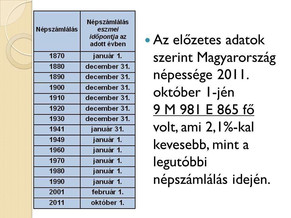 Az előzetes adatok szerint Magyarország népessége 2011. október 1-jén 9 M 981 E 865 fő volt, ami 2,1%-kal kevesebb, mint a legutóbbi népszámlálás idej