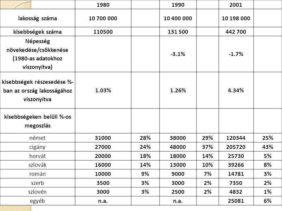 1980 1990 2001 lakosság száma10 700 000 10 400 000 10 198 000 kisebbségek száma110500 131 500 442 700 Népesség növekedése/csökkenése (1980-as adatokho