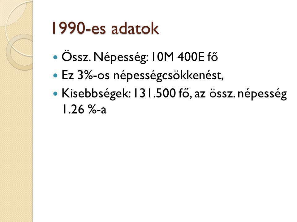 1990-es adatok Össz. Népesség: 10M 400E fő Ez 3%-os népességcsökkenést, Kisebbségek: 131.500 fő, az össz. népesség 1.26 %-a