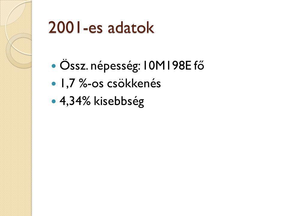 2001-es adatok Össz. népesség: 10M198E fő 1,7 %-os csökkenés 4,34% kisebbség