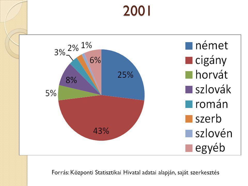 2001 Forrás: Központi Statisztikai Hivatal adatai alapján, saját szerkesztés