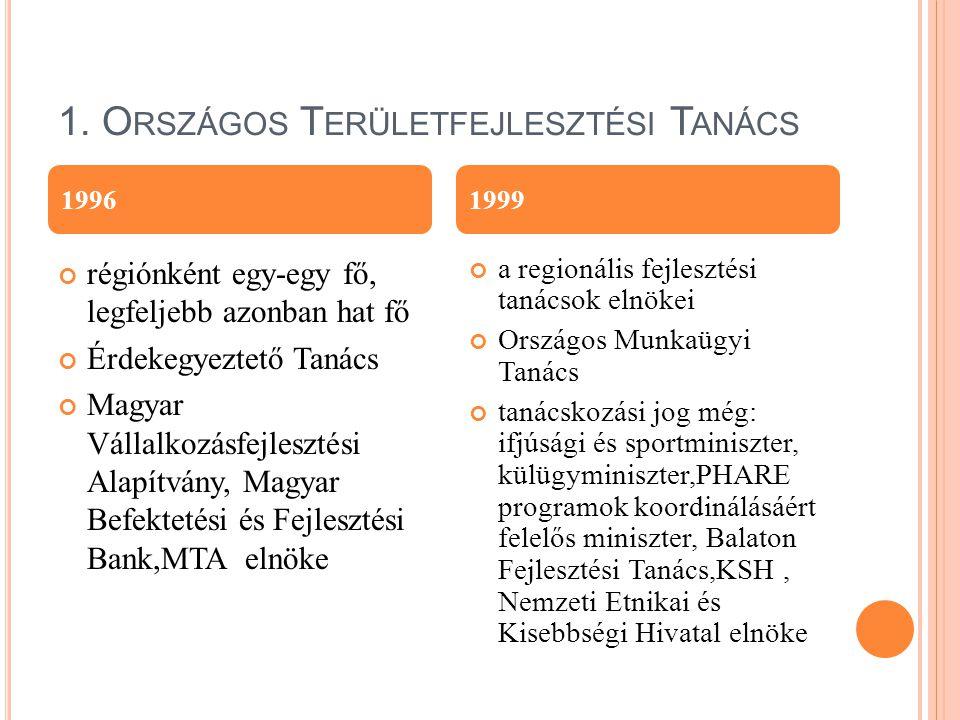 A REGIONÁLIS FEJLESZTÉSI TANÁCS TAGJAI megyei területfejlesztési tanácsok elnökei miniszterek képviselői az érintett területfejlesztési önkormányzati társulások megyénként egy-egy képviselője megyei jogú városok polgármesterei Regionális Idegenforgalmi Bizottság elnöke továbbá a Közép-Magyarországi Regionális Fejlesztési Tanács tekintetében: a Kormány kinevezett képviselője a főpolgármester vagy képviselője a fővárosi kerületi önkormányzatok egy képviselője, valamint a régió területfejlesztési önkormányzati társulásainak további legfeljebb kettő képviselője