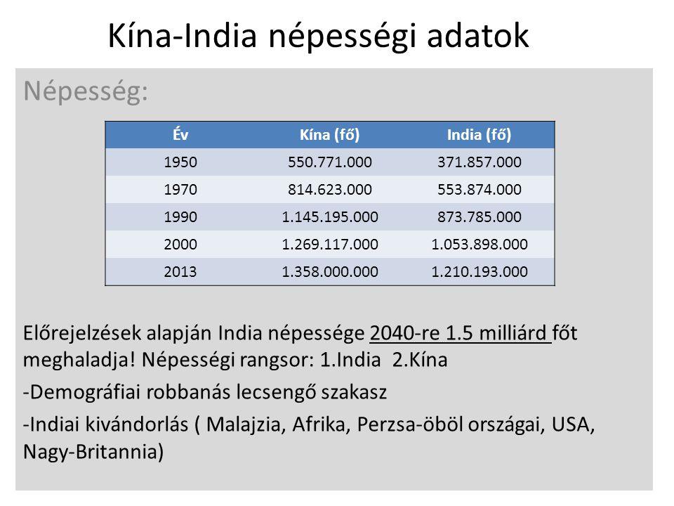 Kína-India népességi adatok Népesség: Előrejelzések alapján India népessége 2040-re 1.5 milliárd főt meghaladja! Népességi rangsor: 1.India 2.Kína -De