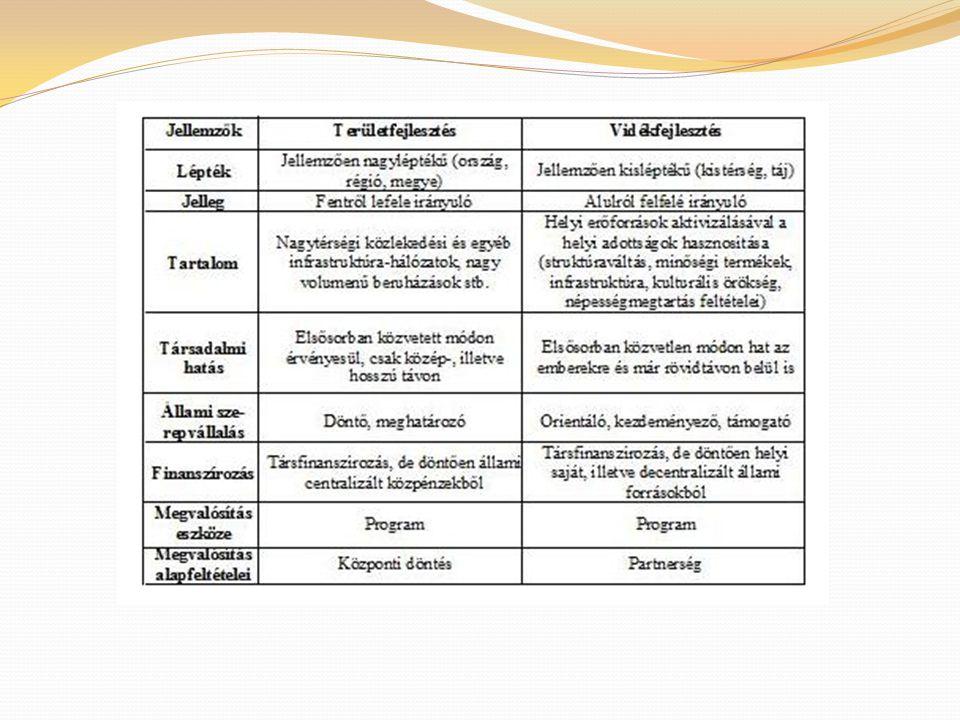 Vidékfejlesztési stratégiák: SAPARD (előcsatlakozási alap 1998) AVOP és az NTV (2004-2006) Új Magyarország Vidékfejlesztési Stratégiai Terv (2007-2013) Minimumfeltétele két tervezési dokumentum - stratégia,program/terv - mellyel az EMVA (Európai Mezőgazdasági Vidékfejlesztési Alap) forrásokat felhasználhatja.