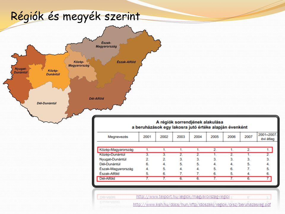 http://www.ksh.hu/docs/hun/xftp/idoszaki/ regiok/orsz/beruhazasreg.pdf