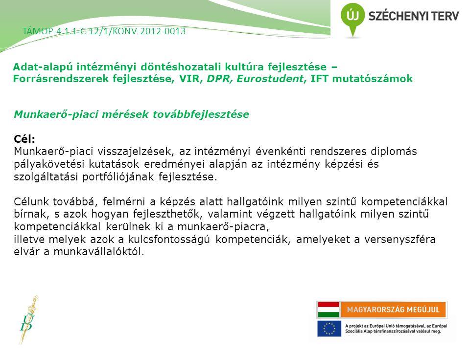 Adat-alapú intézményi döntéshozatali kultúra fejlesztése – Forrásrendszerek fejlesztése, VIR, DPR, Eurostudent, IFT mutatószámok TÁMOP-4.1.1-C-12/1/KONV-2012-0013 Munkaerő-piaci mérések továbbfejlesztése Cél: Munkaerő-piaci visszajelzések, az intézményi évenkénti rendszeres diplomás pályakövetési kutatások eredményei alapján az intézmény képzési és szolgáltatási portfóliójának fejlesztése.