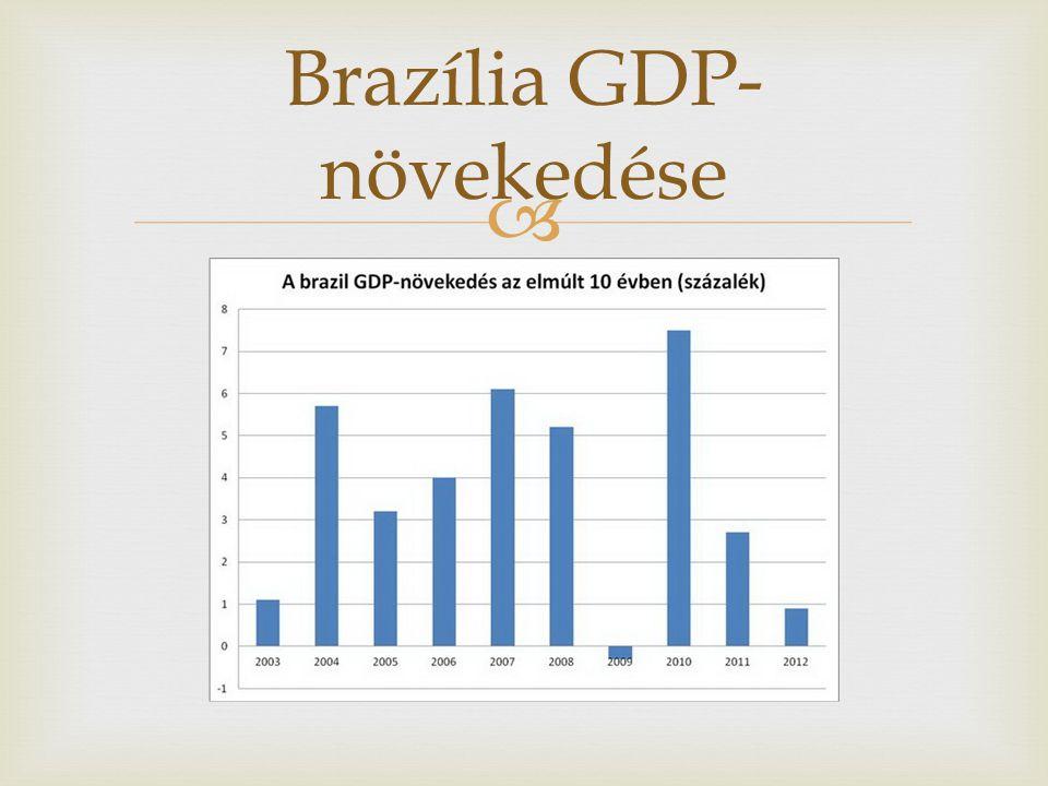  Brazília GDP- növekedése