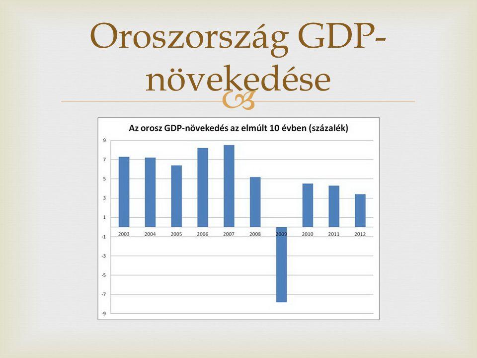  Oroszország GDP- növekedése