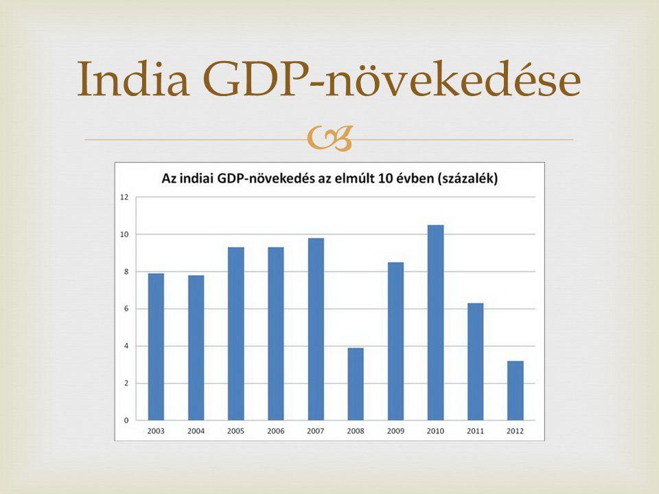  India GDP-növekedése