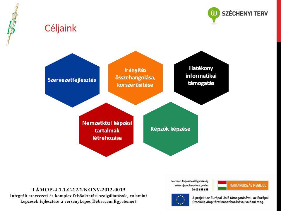 TÁMOP-4.1.1.C-12/1/KONV-2012-0013 Integrált szervezeti és komplex felsőoktatási szolgáltatások, valamint képzések fejlesztése a versenyképes Debreceni Egyetemért Céljaink Nemzetközi képzési tartalmak létrehozása Képzők képzése Szervezetfejlesztés Hatékony informatikai támogatás Irányítás összehangolása, korszerűsítése