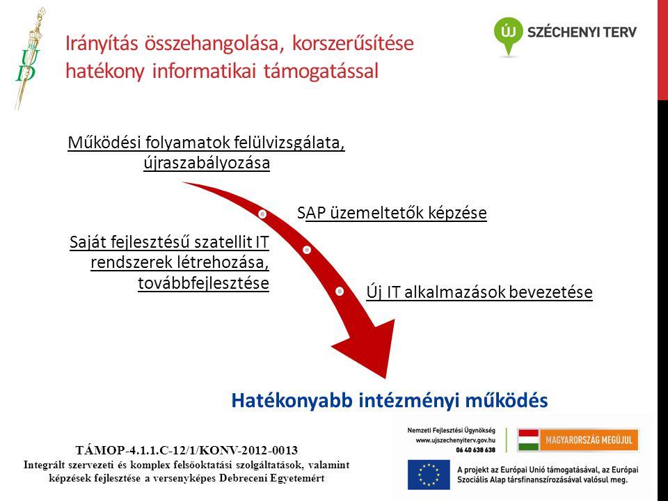 TÁMOP-4.1.1.C-12/1/KONV-2012-0013 Integrált szervezeti és komplex felsőoktatási szolgáltatások, valamint képzések fejlesztése a versenyképes Debreceni Egyetemért Irányítás összehangolása, korszerűsítése hatékony informatikai támogatással Működési folyamatok felülvizsgálata, újraszabályozása SAP üzemeltetők képzése Saját fejlesztésű szatellit IT rendszerek létrehozása, továbbfejlesztése Új IT alkalmazások bevezetése Hatékonyabb intézményi működés