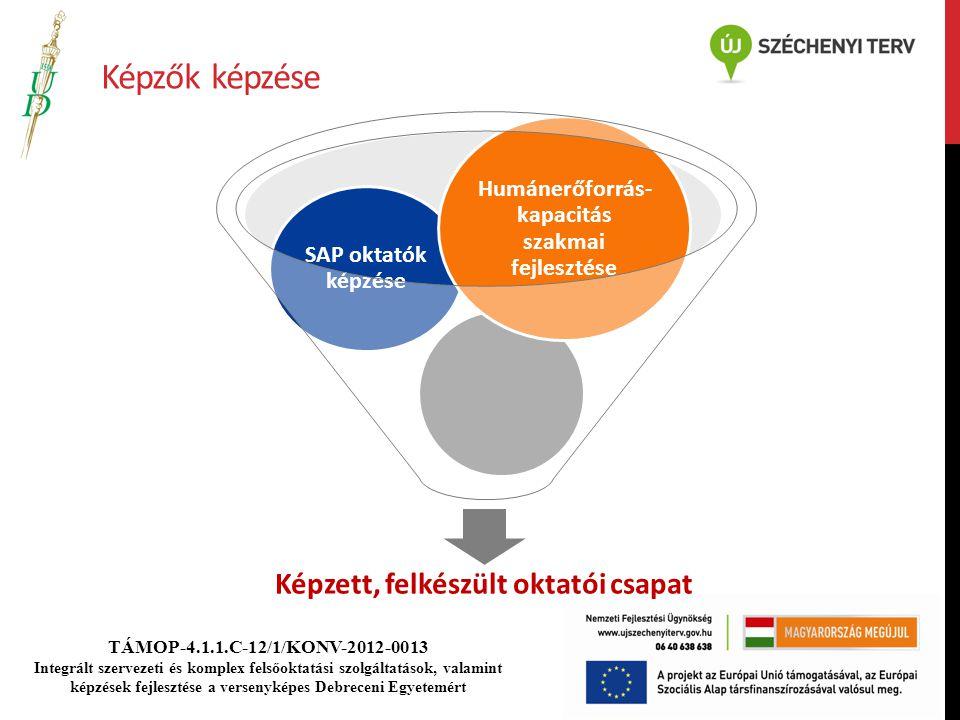 TÁMOP-4.1.1.C-12/1/KONV-2012-0013 Integrált szervezeti és komplex felsőoktatási szolgáltatások, valamint képzések fejlesztése a versenyképes Debreceni Egyetemért Képzők képzése Képzett, felkészült oktatói csapat SAP oktatók képzése Humánerőforrás- kapacitás szakmai fejlesztése