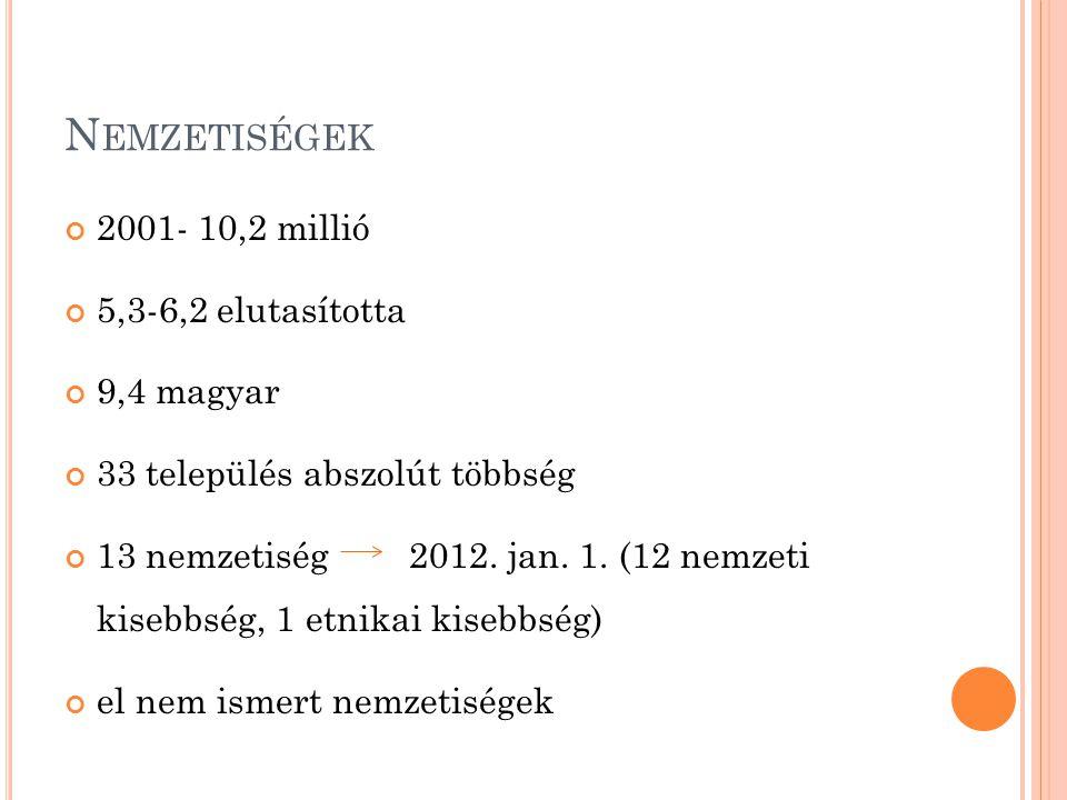 N EMZETISÉGEK 2001- 10,2 millió 5,3-6,2 elutasította 9,4 magyar 33 település abszolút többség 13 nemzetiség 2012. jan. 1. (12 nemzeti kisebbség, 1 etn