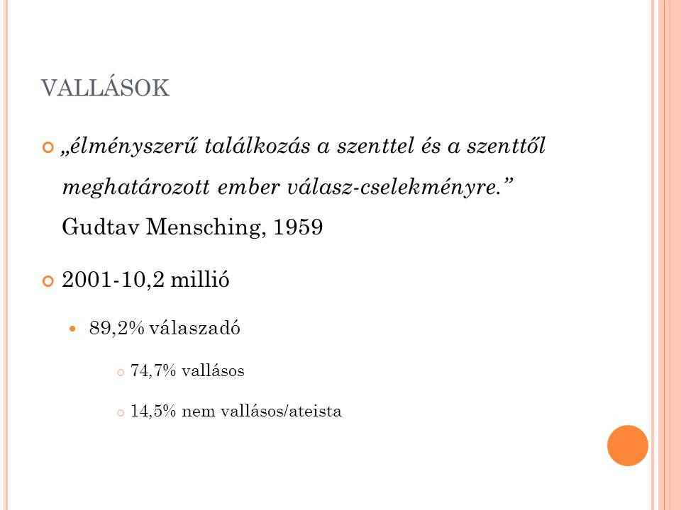 """VALLÁSOK """"élményszerű találkozás a szenttel és a szenttől meghatározott ember válasz-cselekményre."""" Gudtav Mensching, 1959 2001-10,2 millió 89,2% vála"""