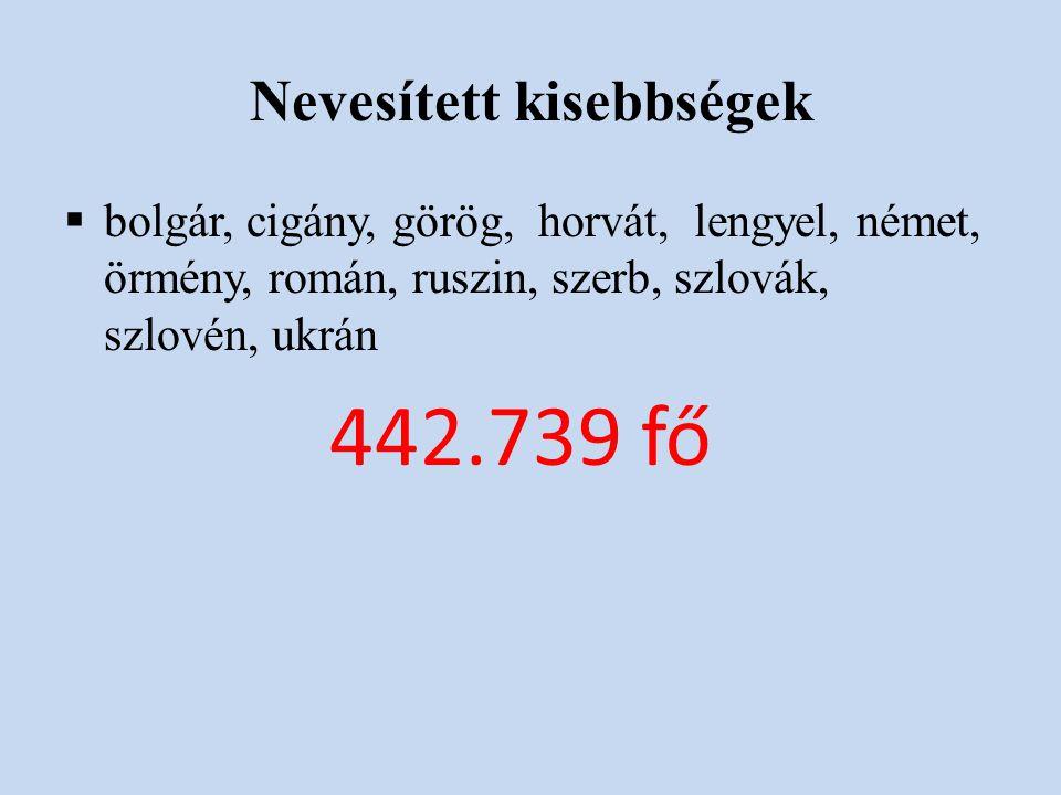 Nevesített kisebbségek  bolgár, cigány, görög, horvát, lengyel, német, örmény, román, ruszin, szerb, szlovák, szlovén, ukrán 442.739 fő