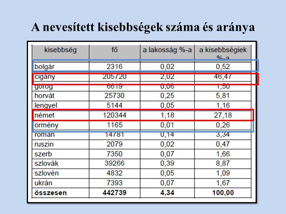 A nevesített kisebbségek száma és aránya
