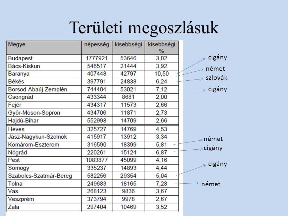 Területi megoszlásuk cigány német szlovák cigány német cigány német