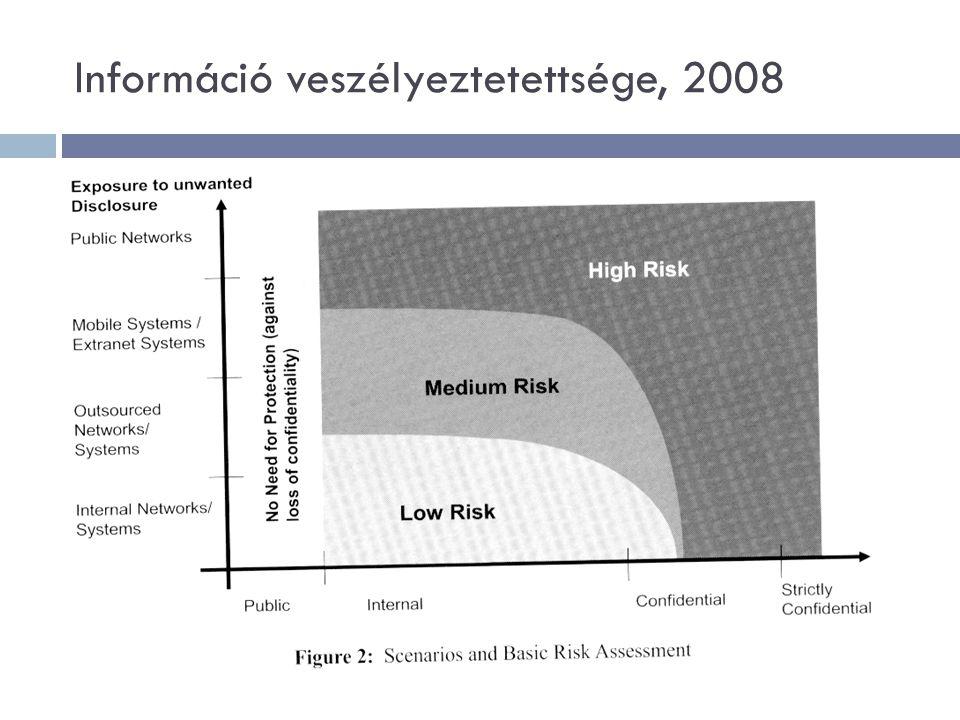 Kockázati tényezők – technikai, szoftver  komoly kockázat: az eszközök heterogenitása (különböző korú, teljesítményű gépek, operációs rendszer is)  munkából kivont, de hálózatról nem lekapcsolt gépek is kockázatosak  adattárolók: kapacitás nőtt, méret csökkent (pl USB)  központi adattárolók cseréjekor biztonságos megsemmisítést kell alkalmazni, vagy visszafordíthatatlan törlést  oprendszerek, szoftverek frissítésével a biztonsági réseket be lehet tömni