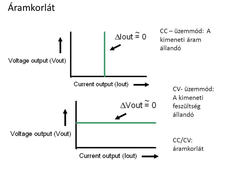 CC – üzemmód: A kimeneti áram állandó CV- üzemmód: A kimeneti feszültség állandó CC/CV: áramkorlát Áramkorlát