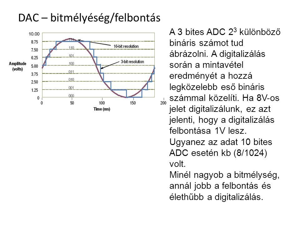 DAC – bitmélyéség/felbontás A 3 bites ADC 2 3 különböző bináris számot tud ábrázolni. A digitalizálás során a mintavétel eredményét a hozzá legközeleb