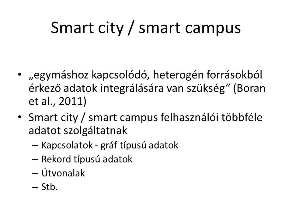 """Smart city / smart campus """"egymáshoz kapcsolódó, heterogén forrásokból érkező adatok integrálására van szükség (Boran et al., 2011) Smart city / smart campus felhasználói többféle adatot szolgáltatnak – Kapcsolatok - gráf típusú adatok – Rekord típusú adatok – Útvonalak – Stb."""