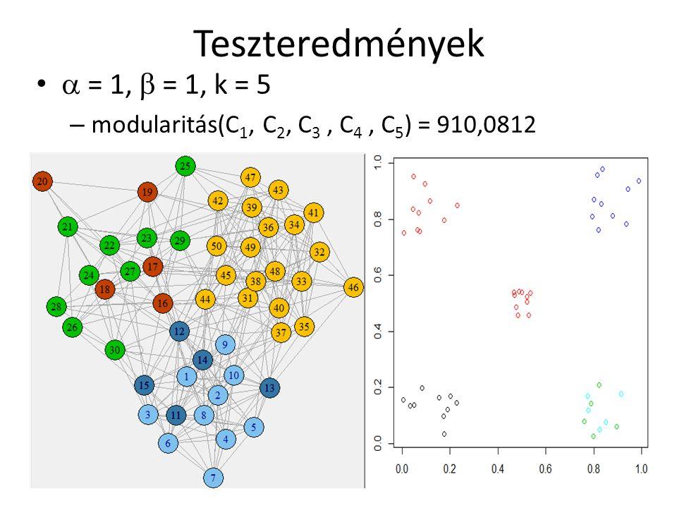 Teszteredmények  = 1,  = 1, k = 5 – modularitás(C 1, C 2, C 3, C 4, C 5 ) = 910,0812