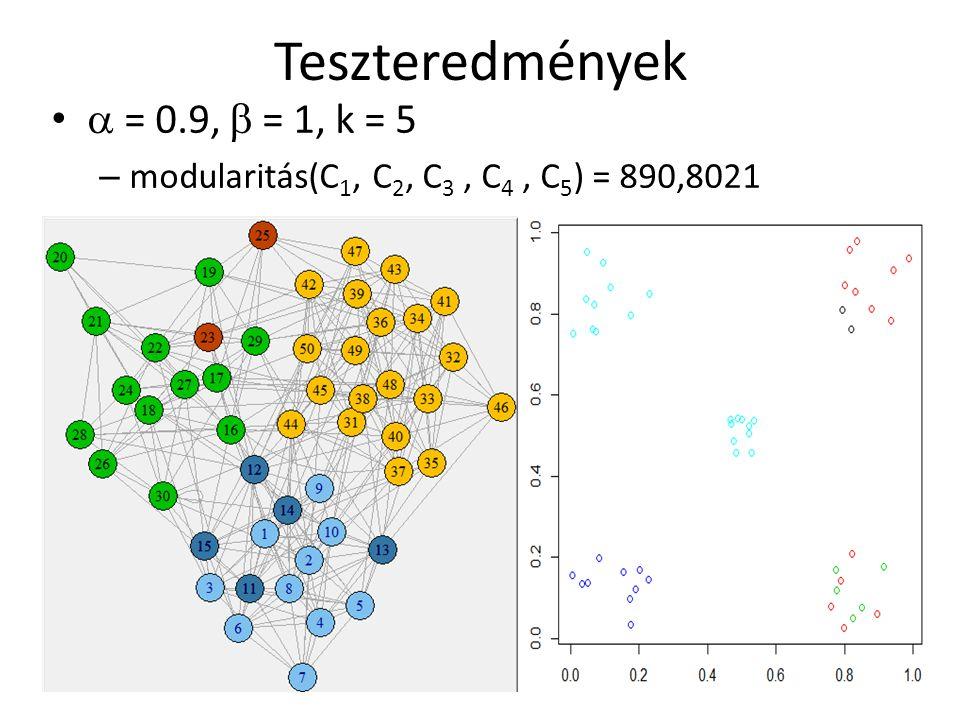 Teszteredmények  = 0.9,  = 1, k = 5 – modularitás(C 1, C 2, C 3, C 4, C 5 ) = 890,8021