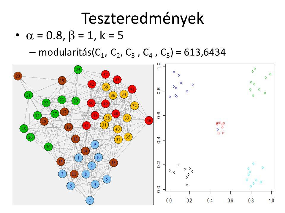 Teszteredmények  = 0.8,  = 1, k = 5 – modularitás(C 1, C 2, C 3, C 4, C 5 ) = 613,6434