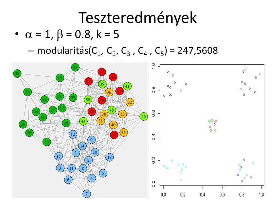Teszteredmények  = 1,  = 0.8, k = 5 – modularitás(C 1, C 2, C 3, C 4, C 5 ) = 247,5608