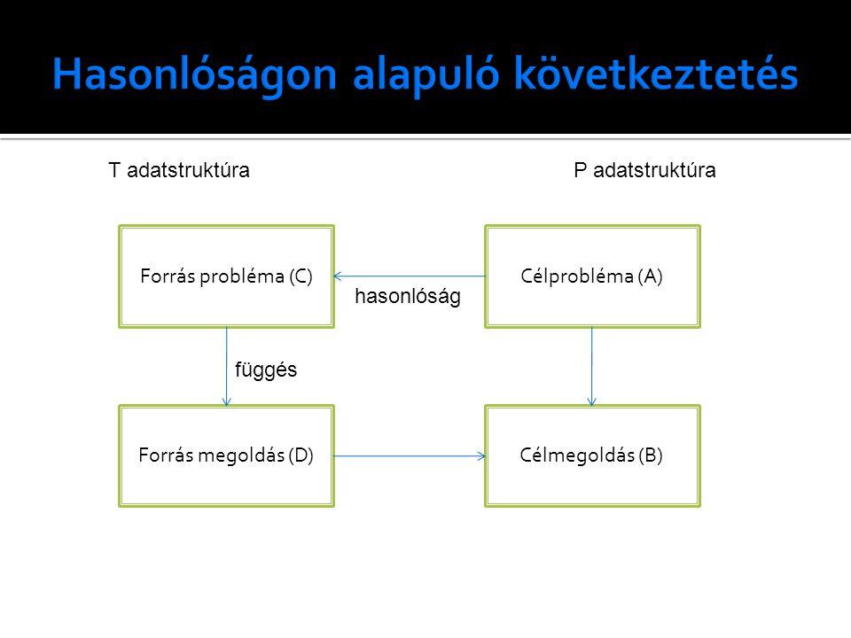 Forrás probléma (C)Célprobléma (A) Forrás megoldás (D)Célmegoldás (B) hasonlóság függés T adatstruktúraP adatstruktúra