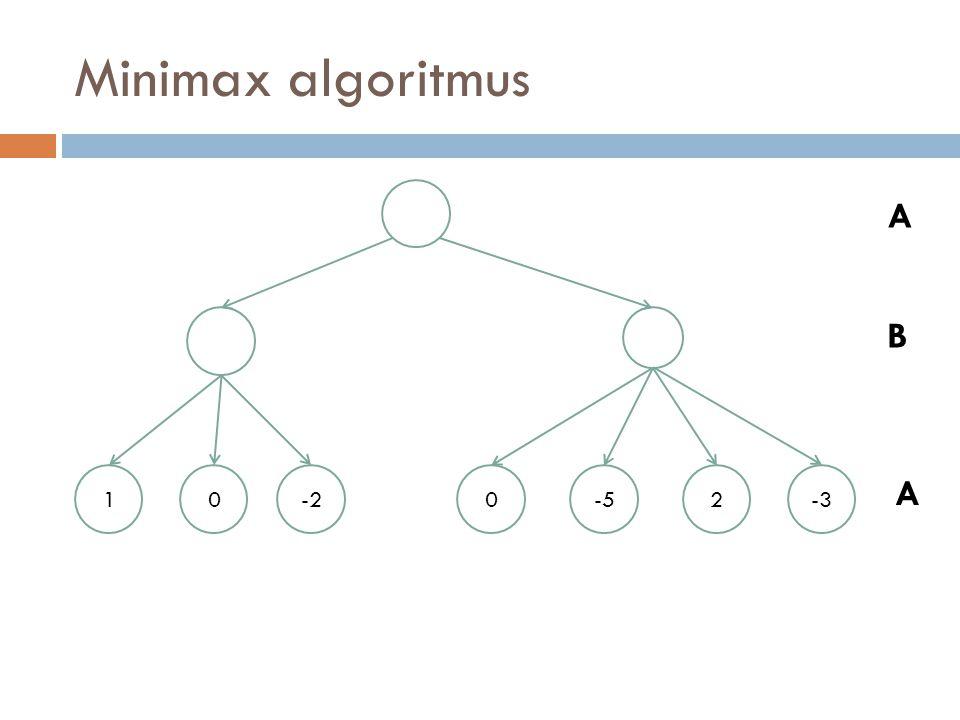 Minimax algoritmus -2 -5 10-20-52-3 A B A B minimalizál, ezért mindig a legkisebb értéket választja a gyermekek közül.