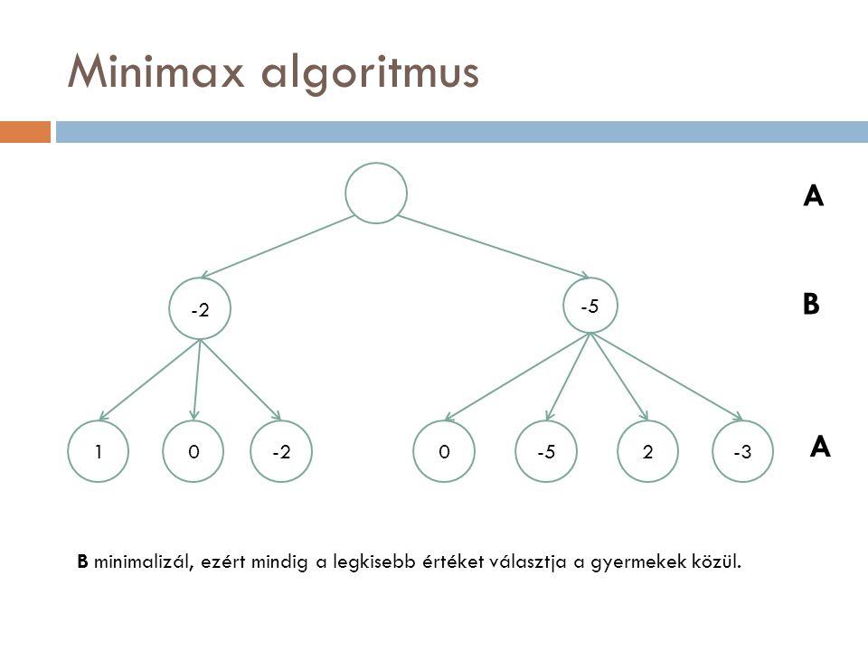 Minimax algoritmus -2 -5 10-20-52-3 A B A A maximalizál, ezért mindig a legnagyobb értéket választja a gyermekek közül.
