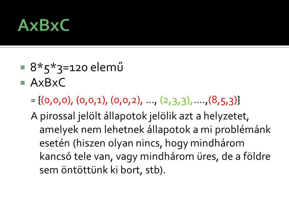 8*5*3=120 elemű  AxBxC = {(0,0,0), (0,0,1), (0,0,2), …, (2,3,3),….,(8,5,3)} A pirossal jelölt állapotok jelölik azt a helyzetet, amelyek nem lehetn