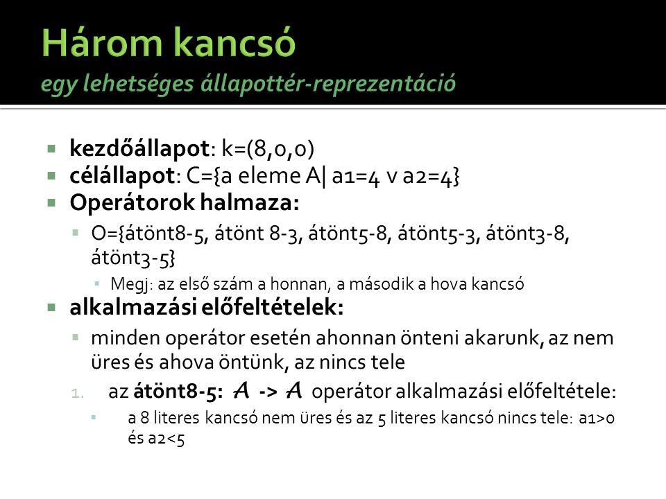  kezdőállapot: k=(8,0,0)  célállapot: C={a eleme A| a1=4 v a2=4}  Operátorok halmaza:  O={átönt8-5, átönt 8-3, átönt5-8, átönt5-3, átönt3-8, átönt
