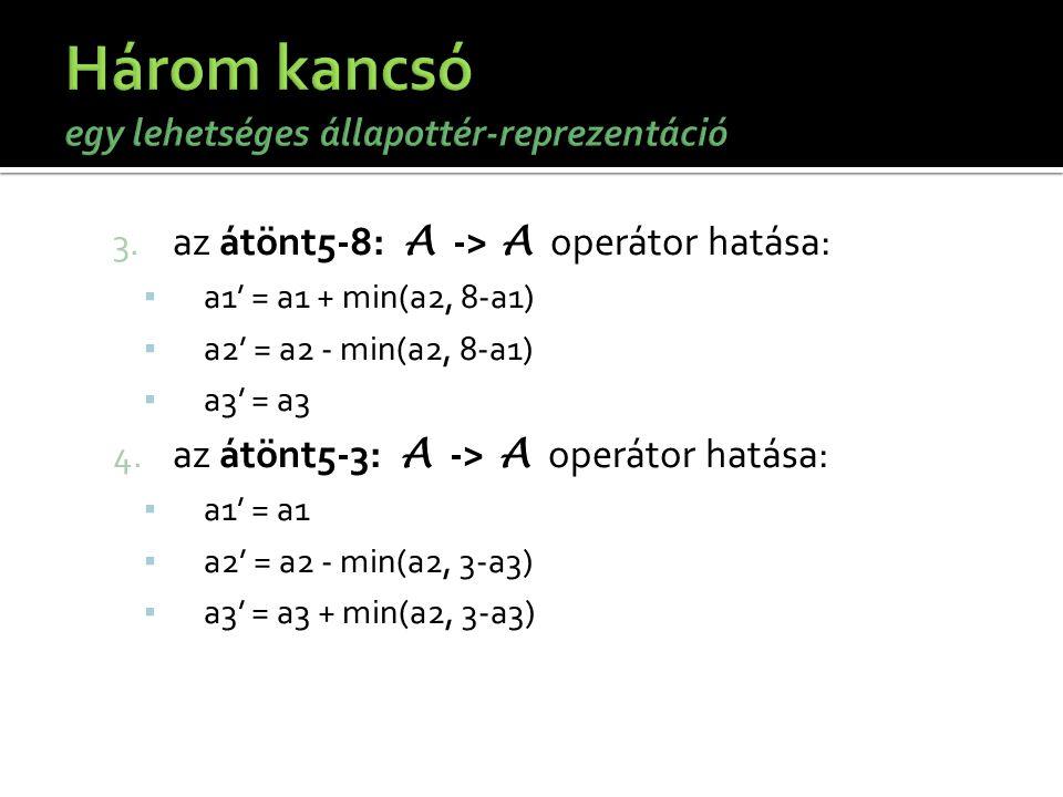 3. az átönt5-8: A -> A operátor hatása: ▪ a1' = a1 + min(a2, 8-a1) ▪ a2' = a2 - min(a2, 8-a1) ▪ a3' = a3 4. az átönt5-3: A -> A operátor hatása: ▪ a1'