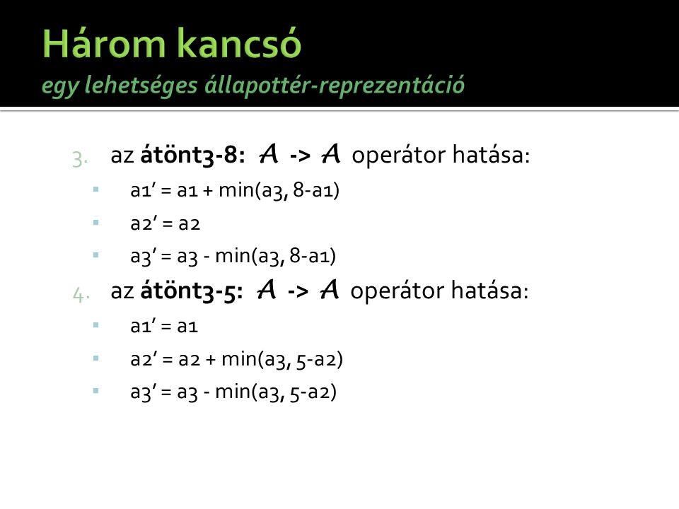 3. az átönt3-8: A -> A operátor hatása: ▪ a1' = a1 + min(a3, 8-a1) ▪ a2' = a2 ▪ a3' = a3 - min(a3, 8-a1) 4. az átönt3-5: A -> A operátor hatása: ▪ a1'