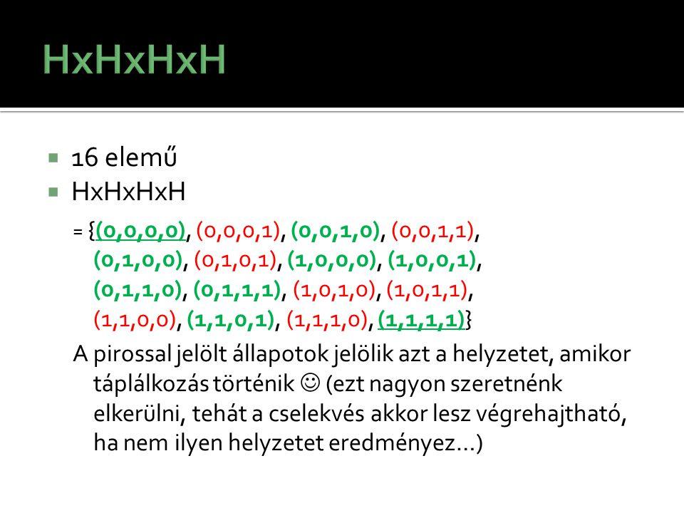  16 elemű  HxHxHxH = {(0,0,0,0), (0,0,0,1), (0,0,1,0), (0,0,1,1), (0,1,0,0), (0,1,0,1), (1,0,0,0), (1,0,0,1), (0,1,1,0), (0,1,1,1), (1,0,1,0), (1,0,