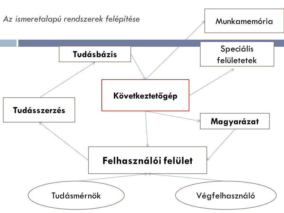 Az ismeretalapú rendszerek felépítése Felhasználói felület Tudásszerzés Magyarázat Következtetőgép Tudásbázis Munkamemória Speciális felületetek TudásmérnökVégfelhasználó