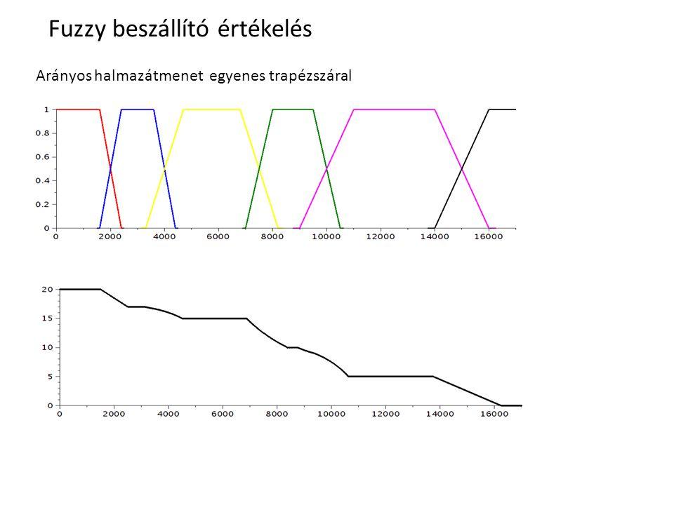 Fuzzy beszállító értékelés Arányos halmazátmenet egyenes trapézszáral