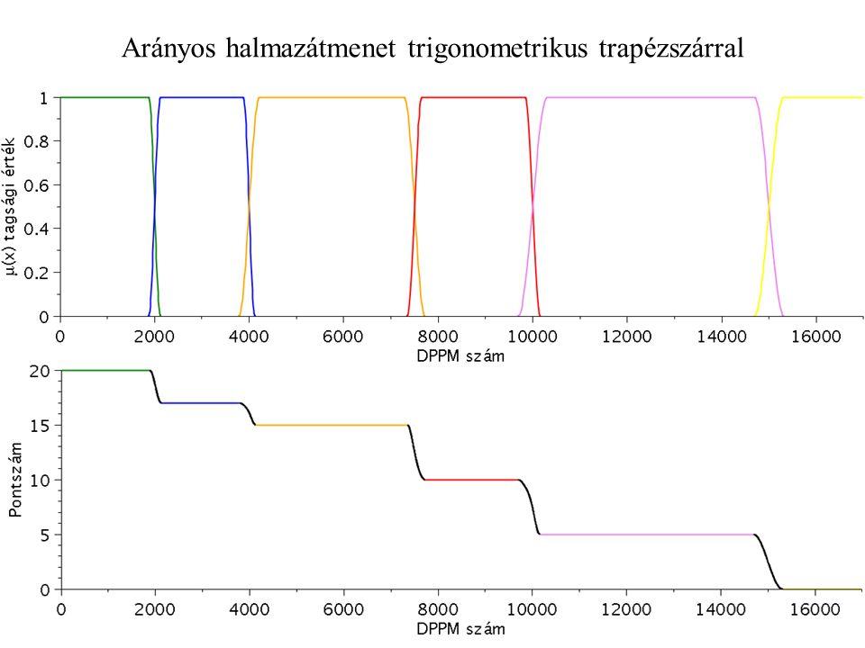 Arányos halmazátmenet trigonometrikus trapézszárral