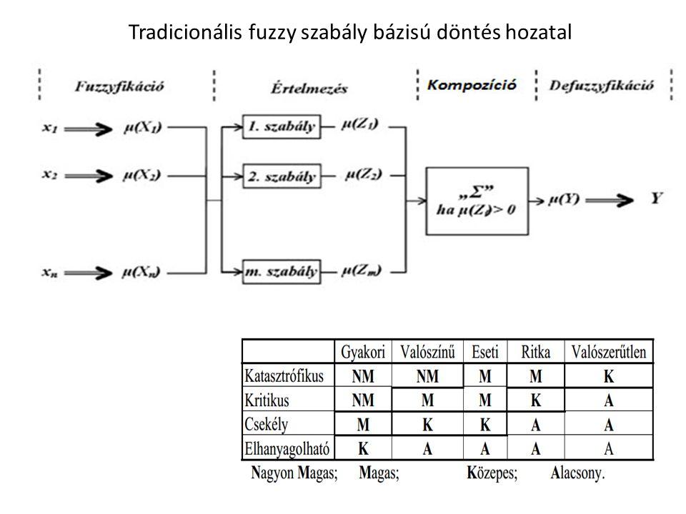 Tradicionális fuzzy szabály bázisú döntés hozatal